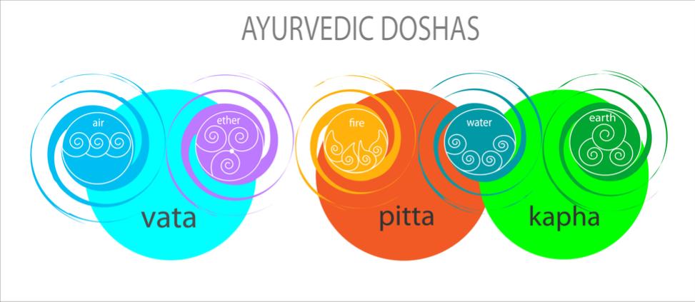 Vata, pitta y kapha, los tres Doshas