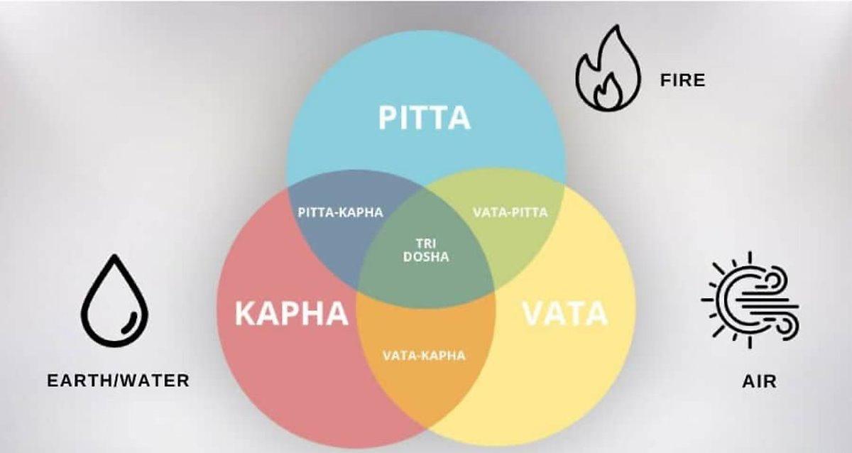 ¿Eres vata, pitta o kapha? Test gratuito para saber tu Dosha